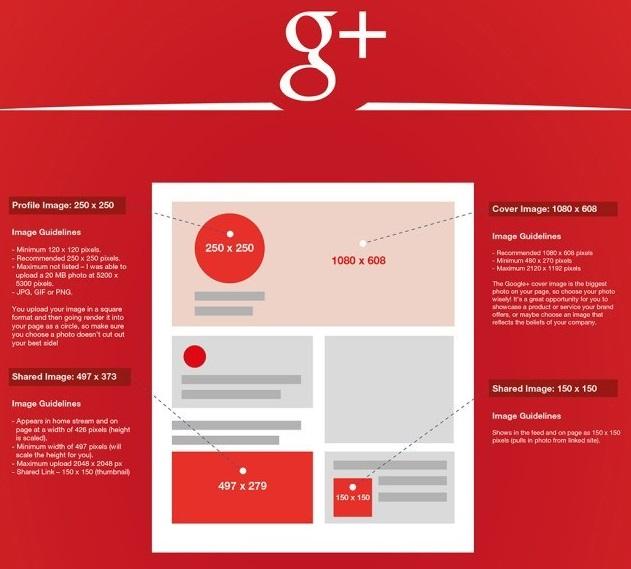 medidas de las imágenes en GooglePlus