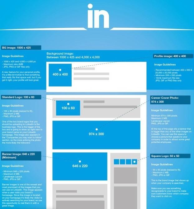 medidas de las imágenes en LinkedIn