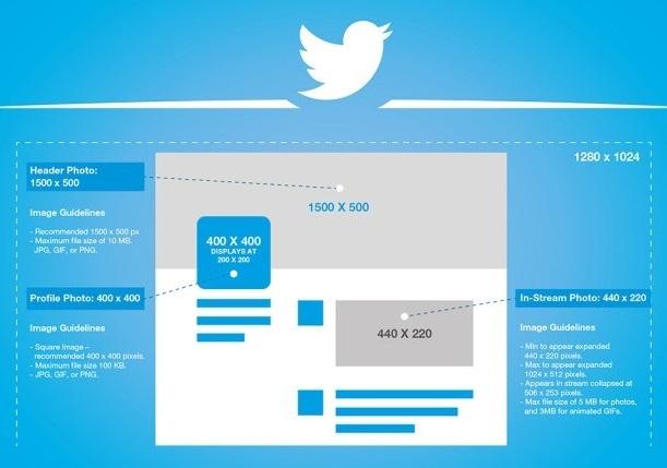 medidas de las imágenes en Twitter