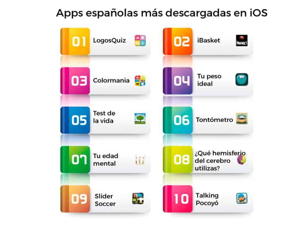 Apps españolas más descargadas iOS